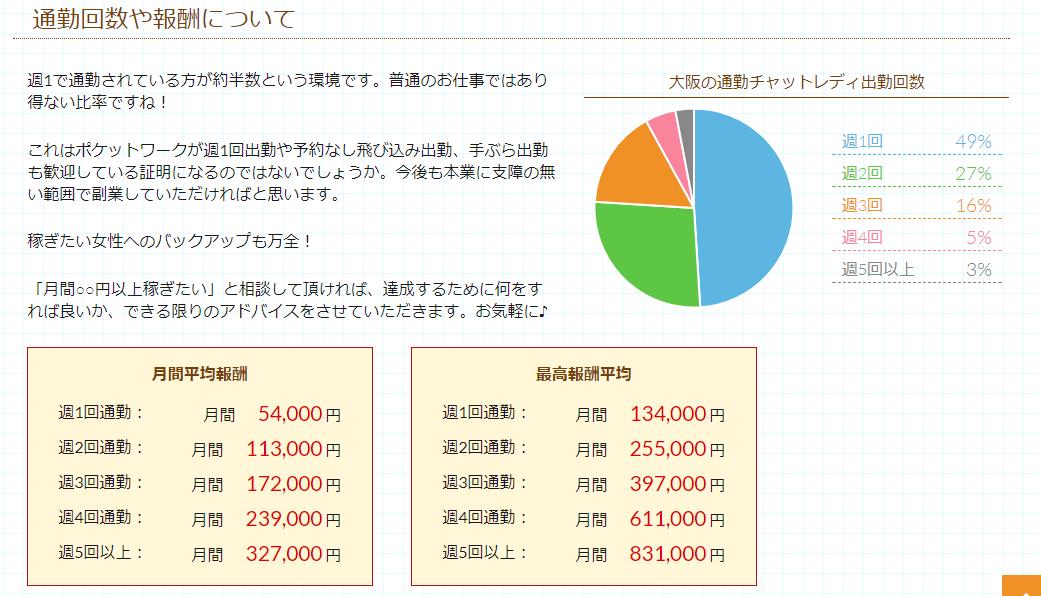 ポケットワーク大阪平均月収詳細