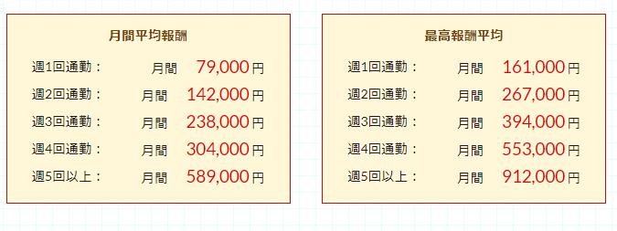 ポケットワーク名古屋 月間報酬平均画像