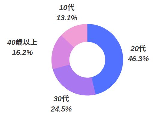 ポケットワーク横浜の在籍女性の年齢層