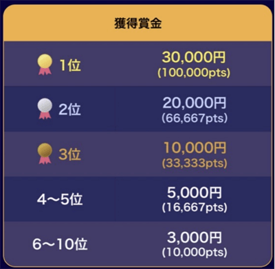 ハロウィーン写メコンの賞金は3000円~30,000円
