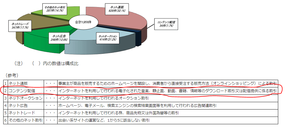 インターネット取引調査2017②
