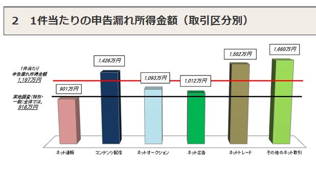 インターネット取引調査2017③
