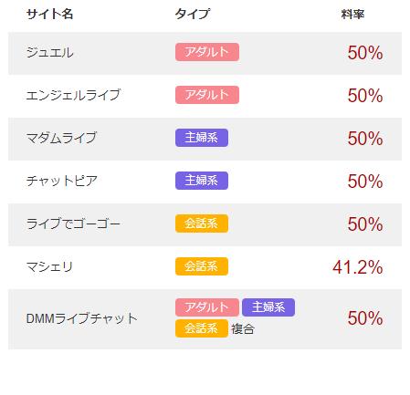ポケットワーク川崎ライブチャット利率表