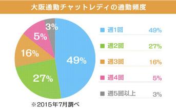 ポケットワーク大阪の通勤チャットレディの通勤頻度