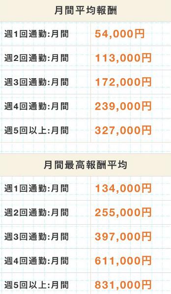 ポケットワーク大阪の通勤チャットレディの月間平均報酬と月間最高報酬平均