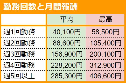ポケットワーク仙台のチャットレディの平均月収とさ最高月収