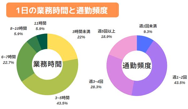 ポケットワーク仙台のチャットレディの業務時間と通勤頻度