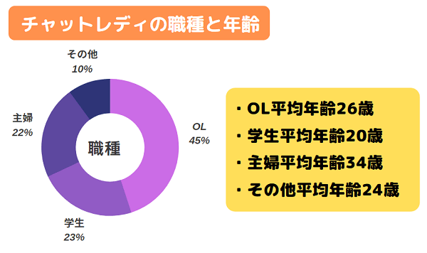 ポケットワーク福岡のチャットレディの職種と平均年齢