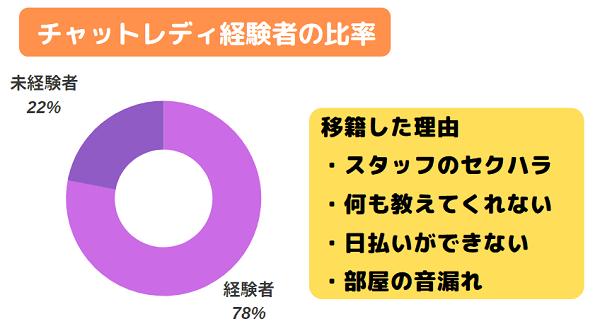 ポケットワーク福岡のチャットレディ経験者の割合と移籍理由